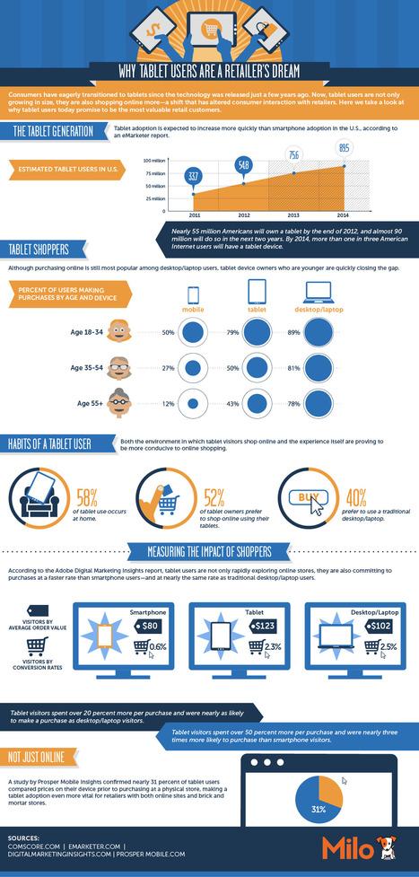 E-commerce : les utilisateurs de tablettes plus consommateurs ? | Café Frappé | Agence Profileo : 100% e-commerce Prestashop | Scoop.it