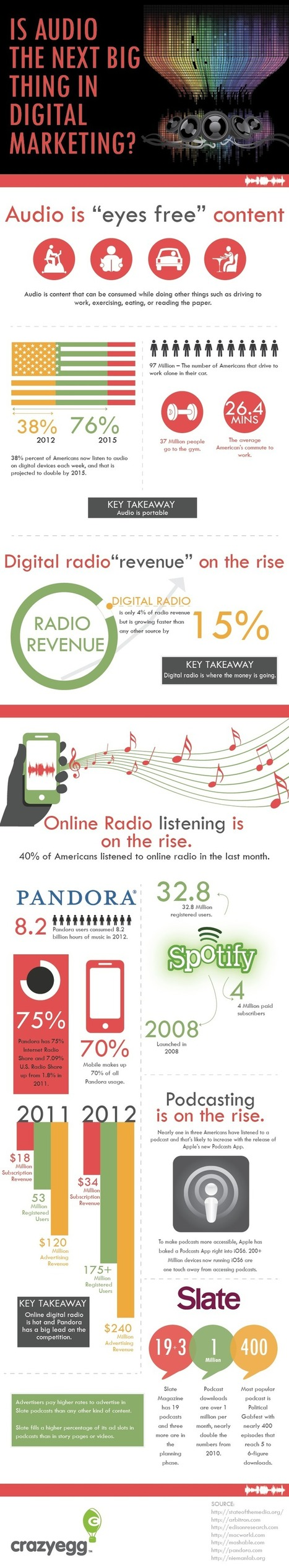 Is Audio The Next Big Thing In Digital Marketing? [Infographic] | Digital-News on Scoop.it today | Scoop.it