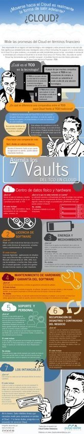 ¿Ir a la nube es una solución? infografia infographic internet | Terminologie de Cloud Computing | Scoop.it