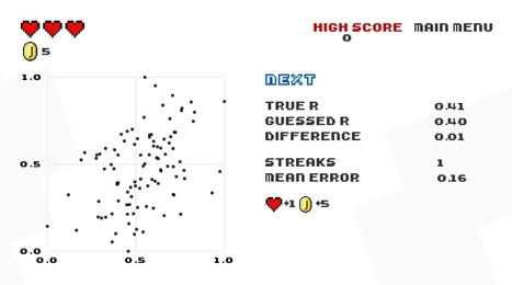 Game: Guess the correlation | Capstone: An ESRM Coda | Scoop.it