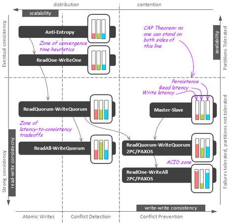 Distributed Algorithms in NoSQLDatabases | spring | Scoop.it