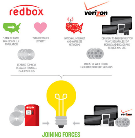 Redbox Partners With Verizon To Launch Streaming Video Service | Fast Company | TV Everywhere | Scoop.it