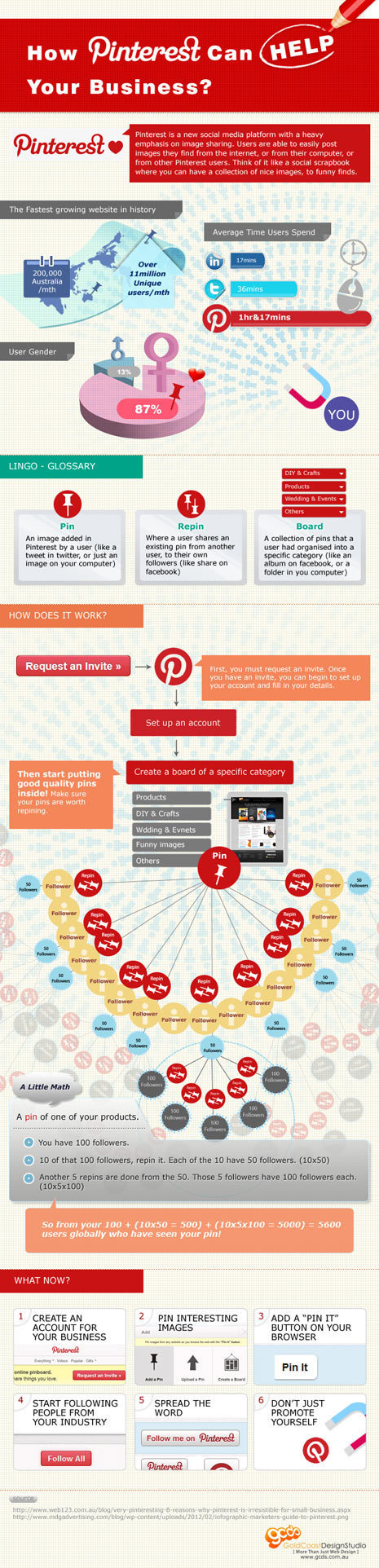 10 cosas que debes saber sobre Pinterest | THE SOCIAL MEDIA FAMILY | Personas 2.0: #SocialMedia #Strategist | Scoop.it