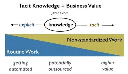 Tacit Knowledge Not Included | Harold Jarche | Portable MS MIT Degree | Scoop.it