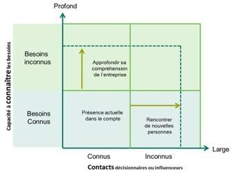 Les clients, premier actif d'une entreprise | Business & Marketing Management | Scoop.it