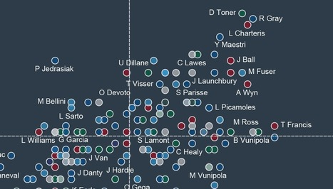 Tips and Tricks for Quick-Fire Sports Analytics | lIASIng | Scoop.it
