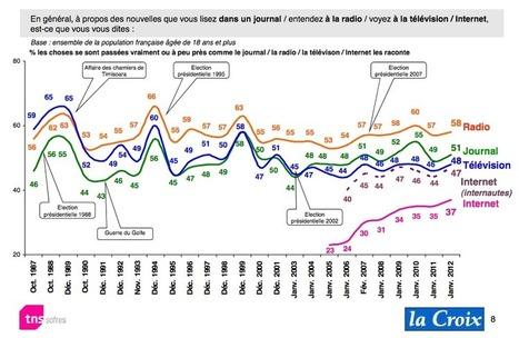 La radio est toujours le média d'informations le plus crédible | Radiopub | Radio 2.0 (En & Fr) | Scoop.it