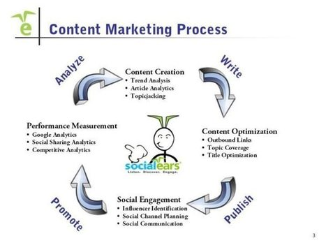 Is Your Content Marketing Working? Integration is the Answer! - Business 2 Community   YazDum Inbound and Content Marketing   Scoop.it
