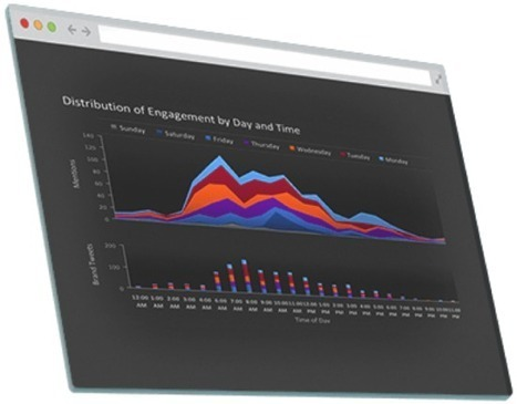 21 Of The Best Social Media Analytical Tools for 2014 | SM | Scoop.it