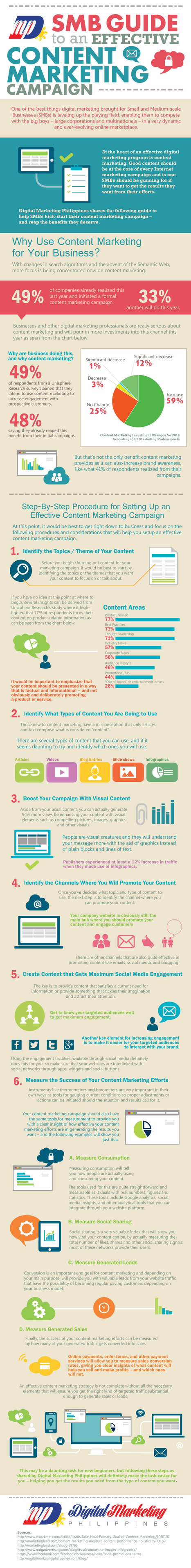 SMB Guide To An Effective Content Marketing Campaign (Infographic) | World of #SEO, #SMM, #ContentMarketing, #DigitalMarketing | Scoop.it