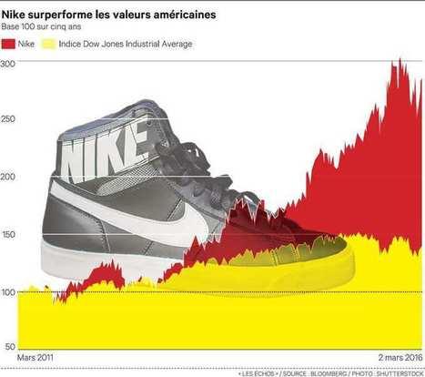 La stratégie de Nike ou le sprint permanent | (Web & Inbound & Content) Marketing | Scoop.it