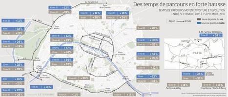 Voies sur berge: le rapport qui dénonce l'explosion des embouteillages à Paris | Le Grand Paris des transports et des territoires | Scoop.it
