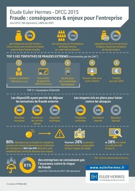 Fraude au président : une plaie du numérique pour les PME ... - ITespresso.fr | Risk management | Scoop.it