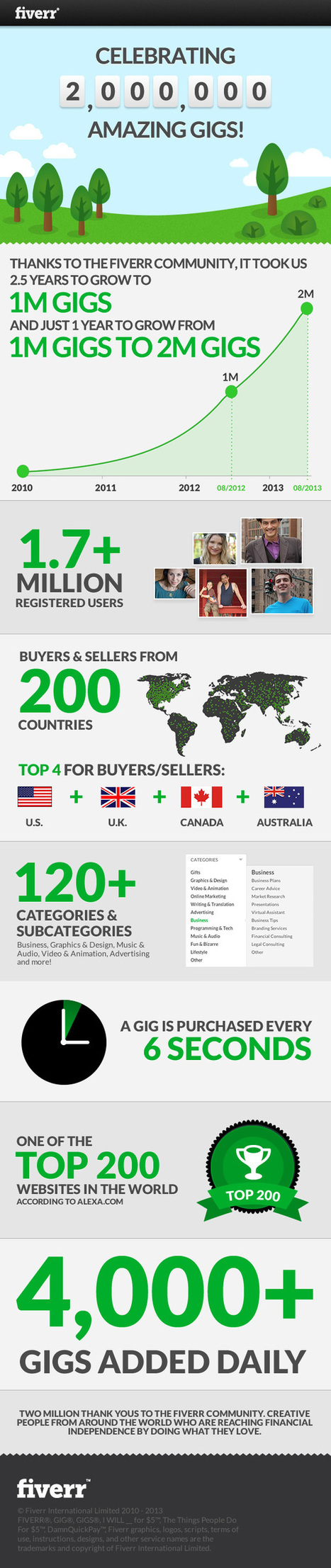 [INFOGRAPHIC] Fiverr Now Has Two Million Reasons To Celebrate #IamFiverr | ecommerce & career | Scoop.it