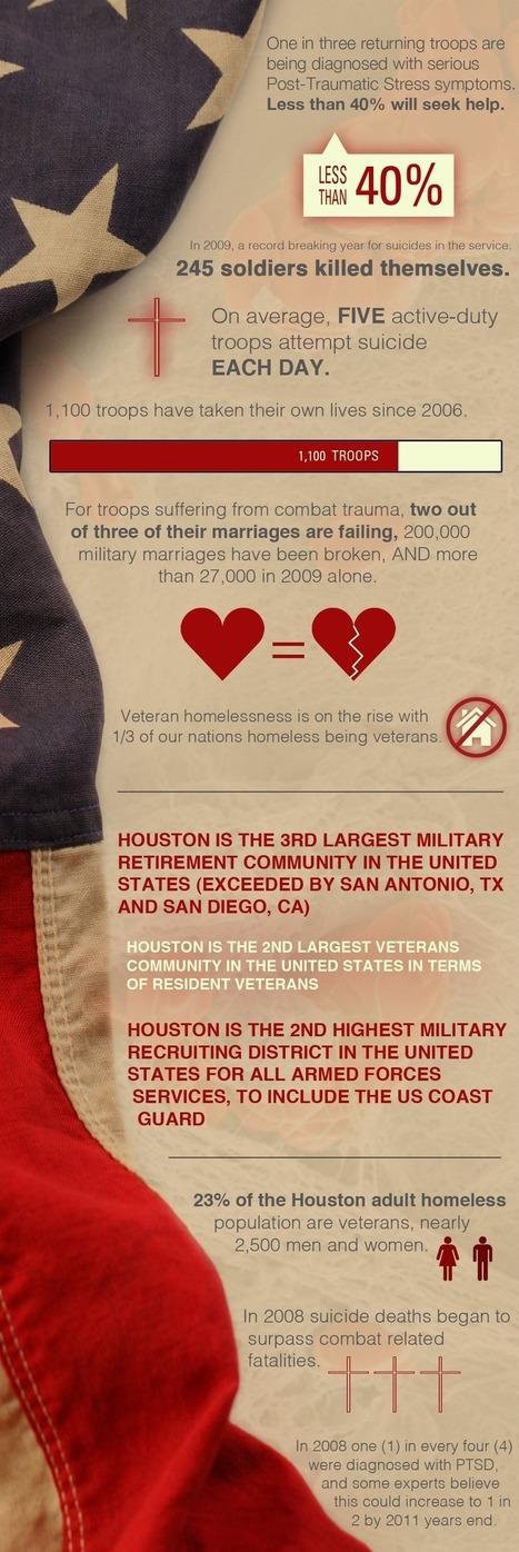 PTSD Foundation of America - Statistics | PTSD Foundation of America | Post Traumatic Stress Disorder | Scoop.it