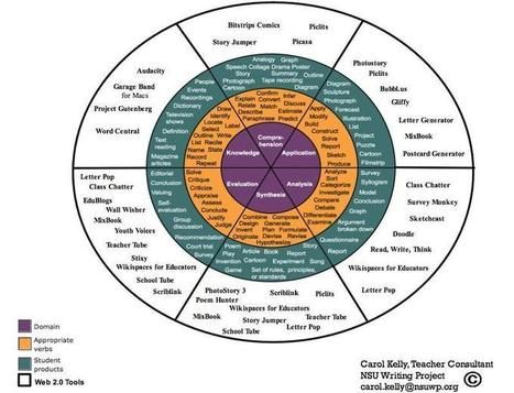 Bloom's Verb Wheel and Bloom's Web2.0 Wheel | Educational Technology: Leaders and Leadership | Technology in Education: Changing Our Practice | Scoop.it
