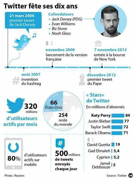 Twitter a dix ans : chiffre d'affaires en hausse, audiences en berne | Réseaux sociaux & Social network | Scoop.it