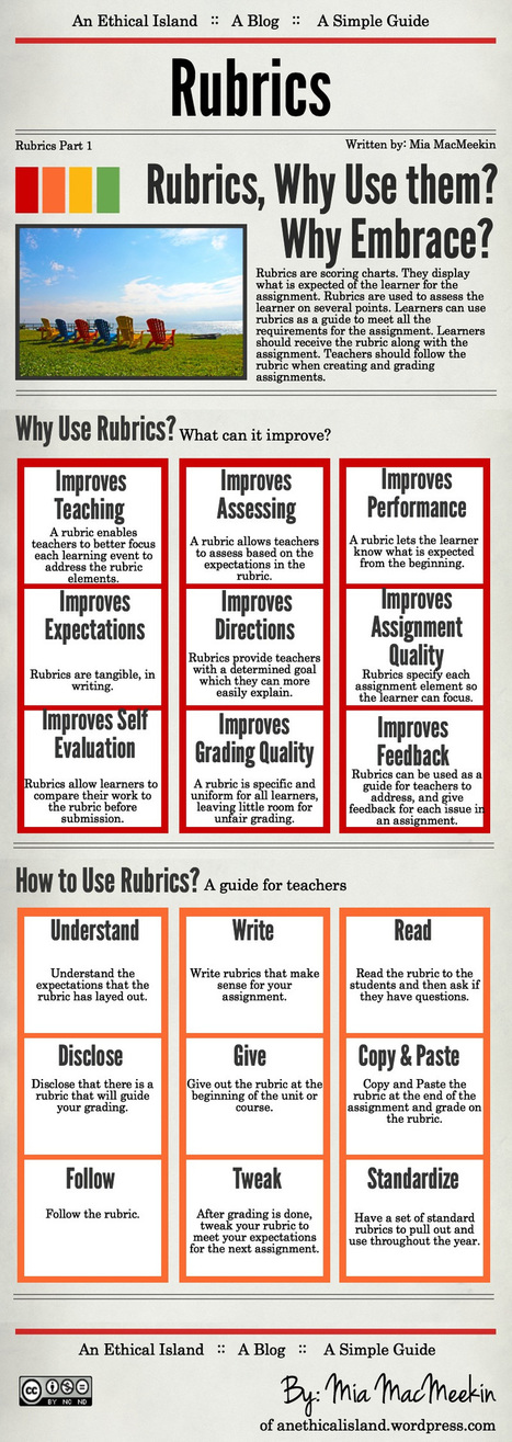 Why use rubrics? (Infographic) | Cool School Ideas | Scoop.it