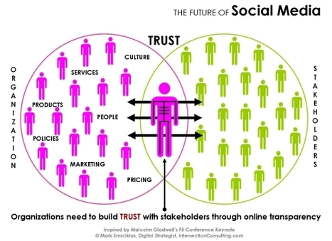 Social Media Marketing: Trust Is Key To Any Sale | ZipMinis: Science of Blogging | Scoop.it