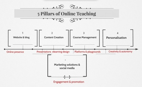 5 Pillars Of Online Teaching And 40 Apps To Make Your Life Easier As An Online Educator | Technology Enhanced Learning & ePortfolio | Scoop.it