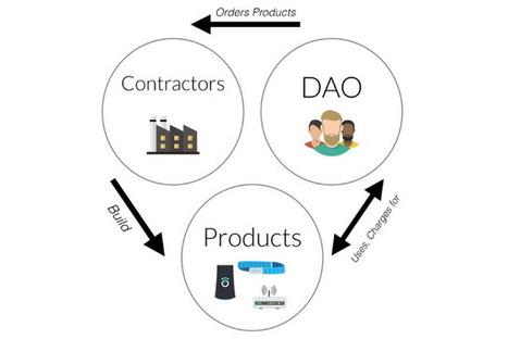 Ethereum-Based Organization The DAO Launches and Raises Millions Worth of Ether – CoinSpeaker | Coinspeaker | Scoop.it