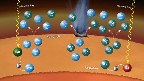 L'impact des rayons cosmiques à la surface de Mars modifie son atmosphère | C@fé des Sciences | Scoop.it