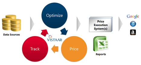 Vistaar is trying to solve the e-book pricing problem | Ebook and Publishing | Scoop.it