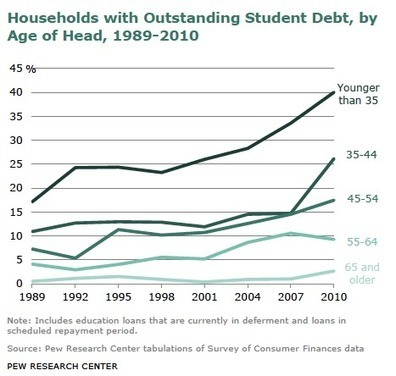 Degrees and Debt: Part I | TRENDS IN HIGHER EDUCATION | Scoop.it