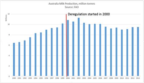 Lait : Que s'est-il réellement produit en Australie depuis la déréglementation? | Questions de développement ... | Scoop.it