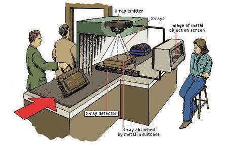 Xray Bagaj Kontrol Cihazı (X-Ray Cihazı) | Elektronik Güvenlik Sistemleri | Scoop.it