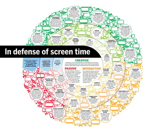 In defense of screen time - The Boston Globe | Brain Research & Digital Parenting | Scoop.it