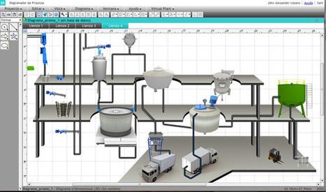 Software comercial para Diseño de Procesos   Procesos de producción   Scoop.it