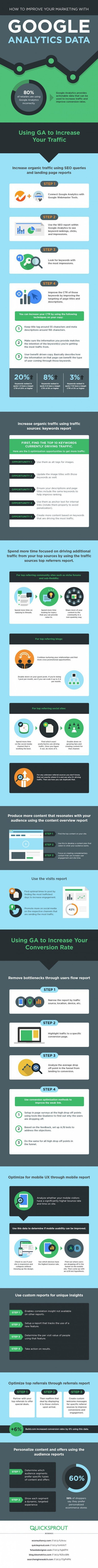 Google Analytics Infographic to improve your Marketing | Disruptive Entrepreneurship & Innovation | Scoop.it