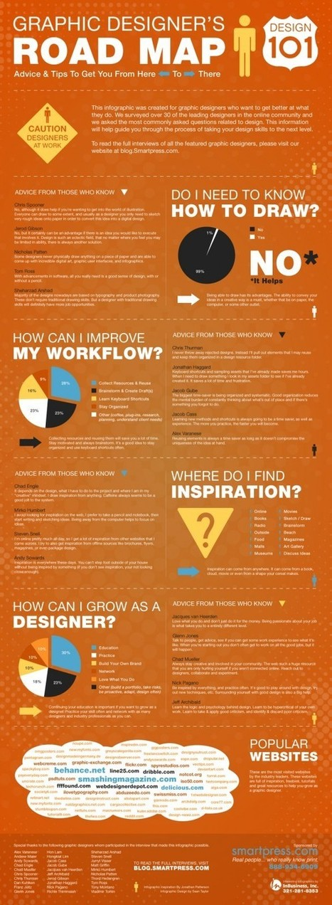 Graphic Designers Road Map | Visual.ly | Message Design | Scoop.it