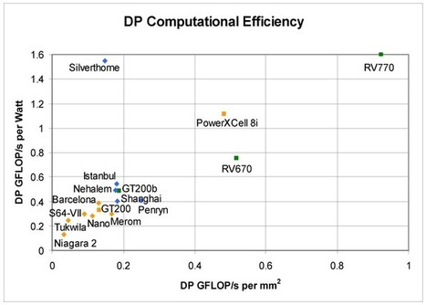 Computational Efficiency for CPUs and GPUs in 2012 | opencl, opengl, webcl, webgl | Scoop.it