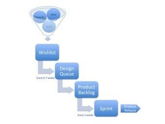 Agile Product Management Process | What is agile product management | Scoop.it
