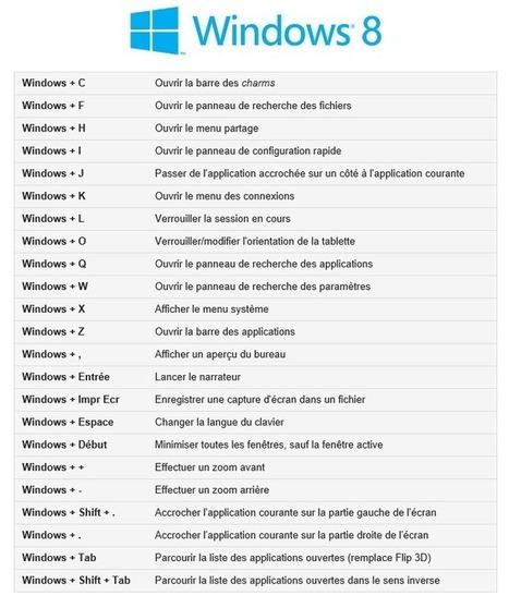 Les raccourcis clavier de Windows 8 | {niKo[piK]} | Djalem computing | Scoop.it
