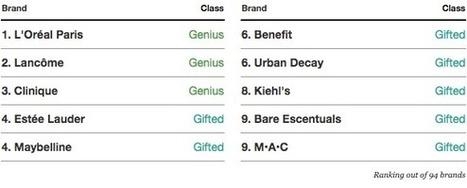 The Top 10 Beauty Brands in Digital   L2 Digital IQ Index   Prestige Brands & Digital   Scoop.it
