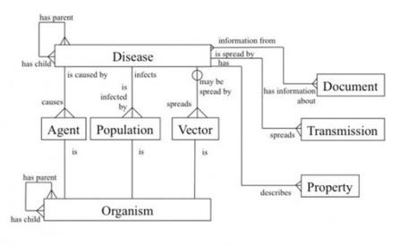 Un vademécum para vigilar todas las enfermedades del mundo - MIT Technology Review | Sanidad TIC | Scoop.it