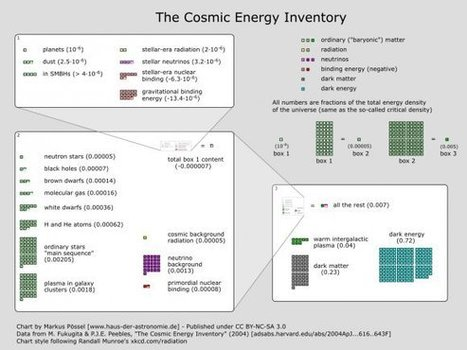 The Cosmic Energy Inventory - Ordinary Matter vs. Dark Matter | Amazing Science | Scoop.it