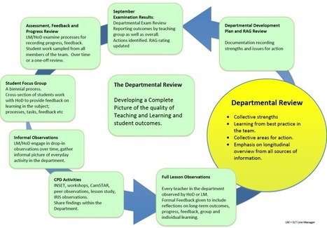 Evaluating Teaching and Learning: The Departmental Review | Educati