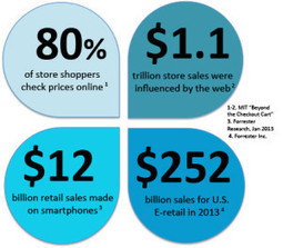 Why And How Brands Must Go Omni-Channel in 2014 | Inventory Strategies | Scoop.it