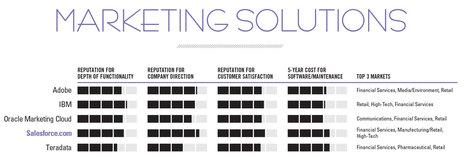 The 2016 CRM Market Leaders - CRM | Designing  service | Scoop.it