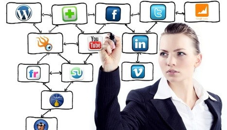 How a Small Business can Automate Social Media and PR | Social Media Marketing | Scoop.it
