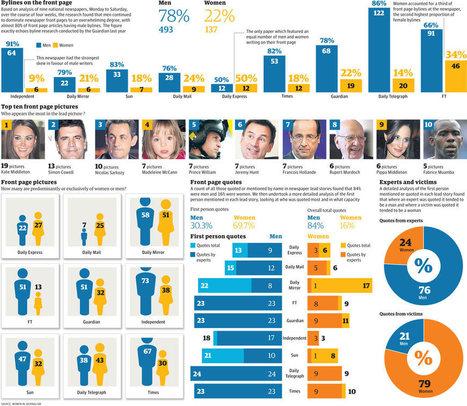 Médias : où sont les femmes ? | Gotta learn it | Scoop.it