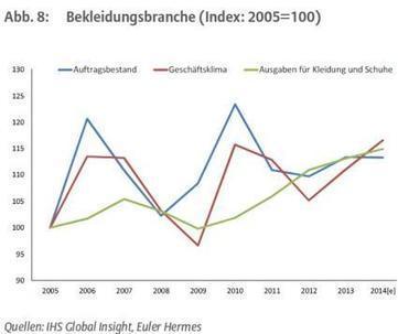 Branchentrend Textil | Onlinehandel mit Bekleidung nimmt rasant zu - Finanzen Markt & Meinungen | E-Commerce DACH | Scoop.it