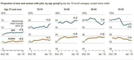 L'emploi après 60 ans: Exemple des US - Marketing Seniors | Seniors | Scoop.it