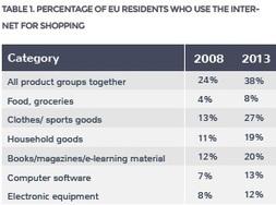 Courses en ligne : un marché européen disparate et très mouvant | E-commerce | Scoop.it