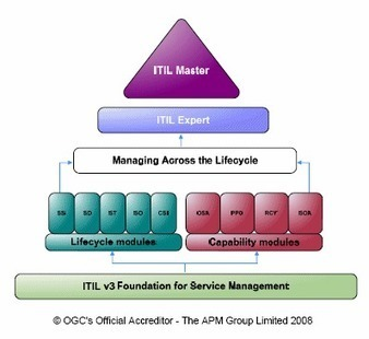 Information Technology Infrastructure Library (ITIL) | IT Policy Management | Scoop.it