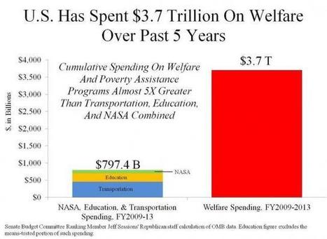 Report: U.S. Spent $3.7 Trillion on Welfare Over Last 5 Years | Current Politics | Scoop.it